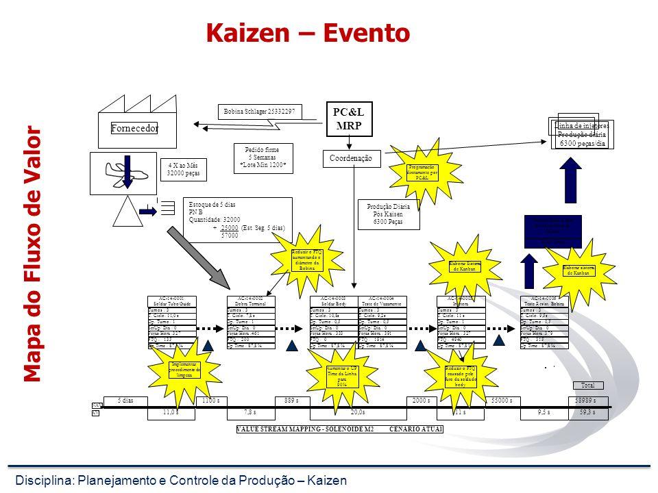 Kaizen – Hierarquia Kaizen Alta GerênciaMédia GerênciaSupervisoresOperários Estar determinada a introduzir o Kaizen como estratégia da Coporação. Dist
