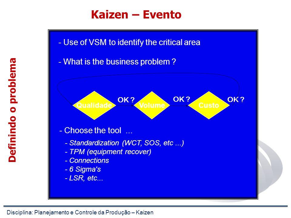 Kaizen – Evento Mapa do Fluxo de Valor Fornecedor Linha de injetores Produção diária 6300 peças/dia Bobina Schlager 25332297 Pedido firme 5 Semanas *L
