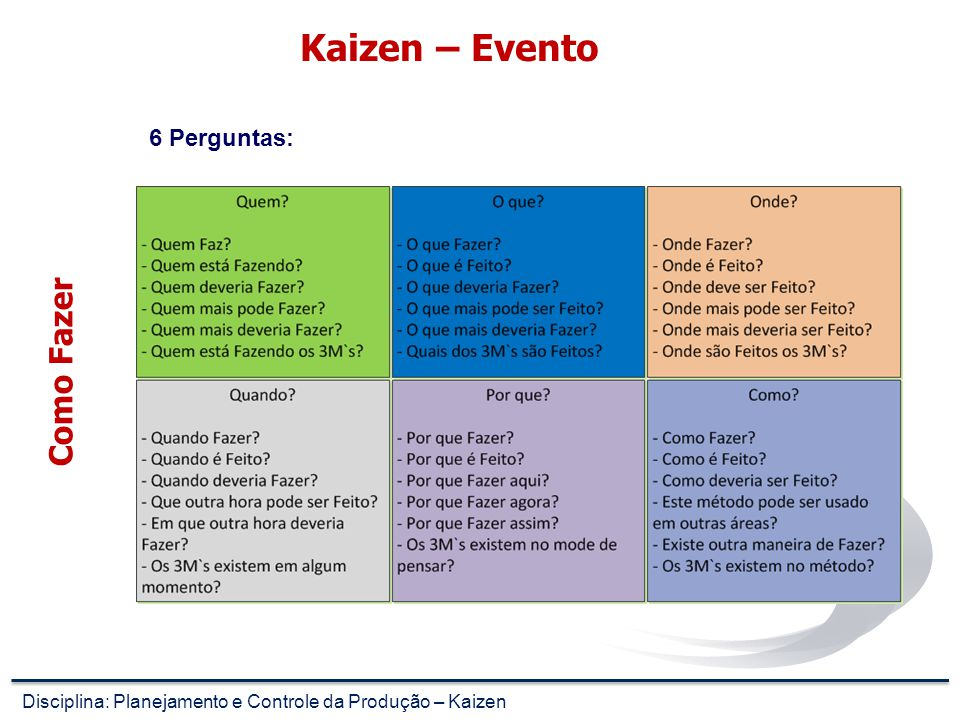 Kaizen – Evento - Use of VSM to identify the critical area - What is the business problem .