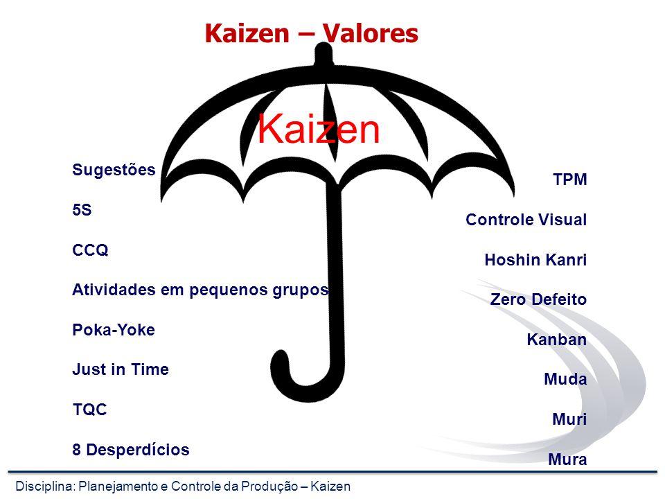 Kaizen – Valores Kaizen Sugestões 5S CCQ Atividades em pequenos grupos Poka-Yoke Just in Time TQC 8 Desperdícios TPM Controle Visual Hoshin Kanri Zero Defeito Kanban Muda Muri Mura Disciplina: Planejamento e Controle da Produção – Kaizen