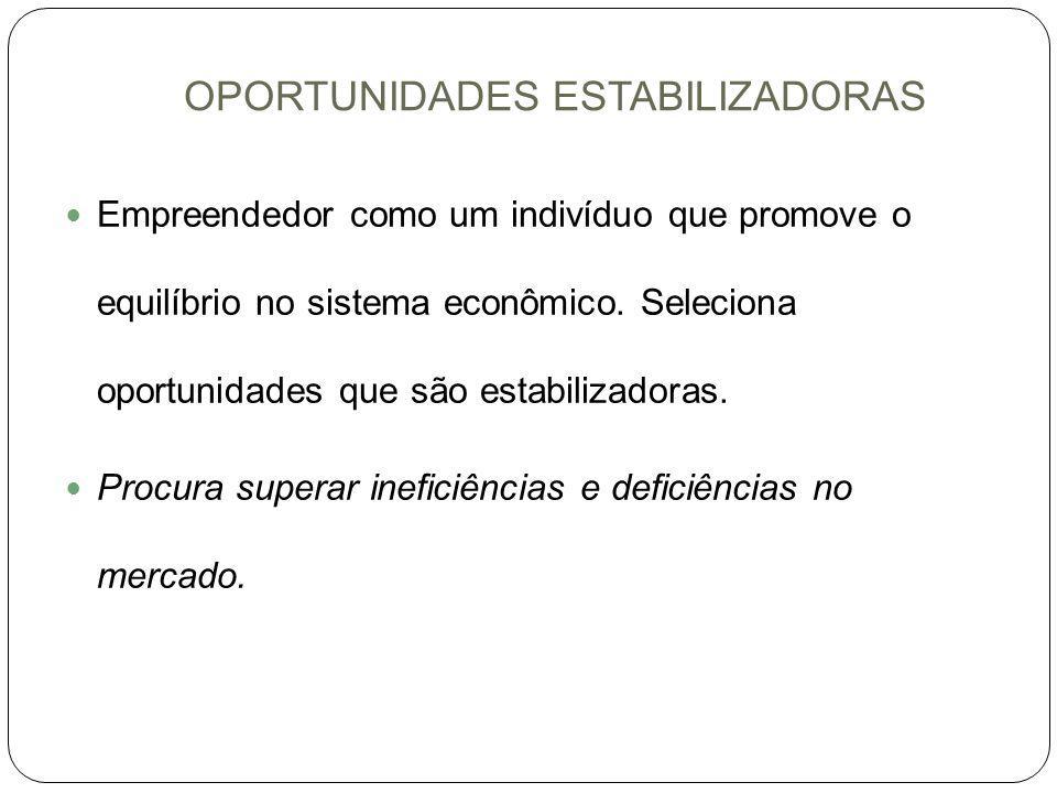 OPORTUNIDADES ESTABILIZADORAS Empreendedor como um indivíduo que promove o equilíbrio no sistema econômico. Seleciona oportunidades que são estabiliza