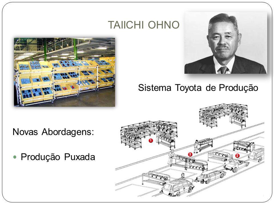 TAIICHI OHNO Sistema Toyota de Produção Novas Abordagens: Produção Puxada