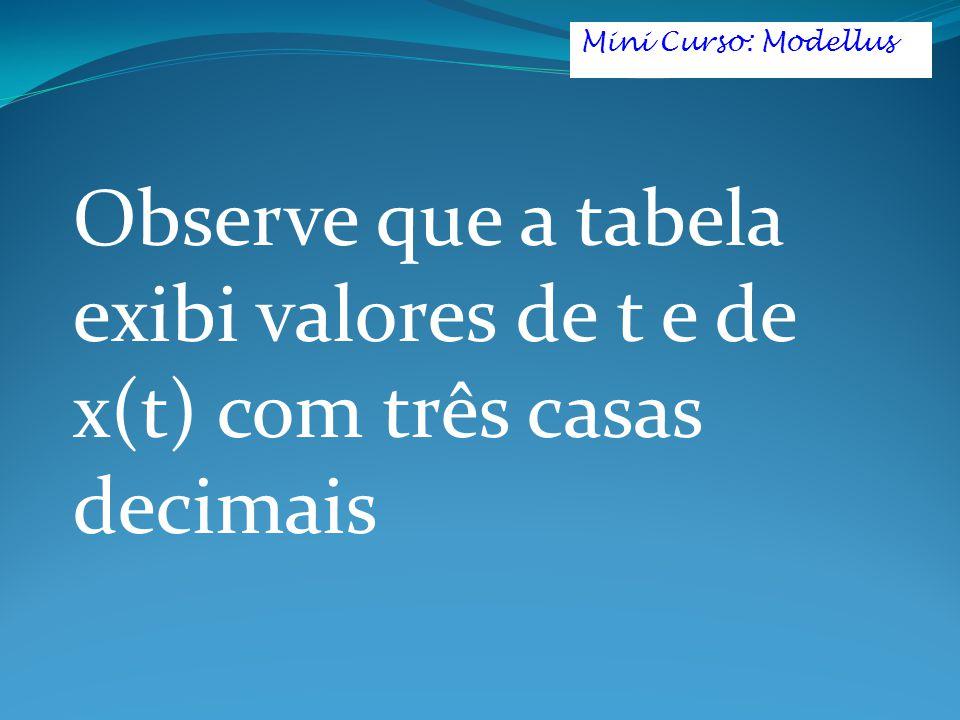 Observe que a tabela exibi valores de t e de x(t) com três casas decimais Mini Curso: Modellus