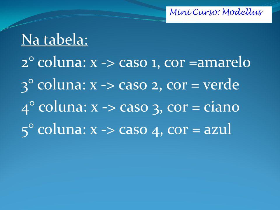 Na tabela: 2° coluna: x -> caso 1, cor =amarelo 3° coluna: x -> caso 2, cor = verde 4° coluna: x -> caso 3, cor = ciano 5° coluna: x -> caso 4, cor = azul Mini Curso: Modellus