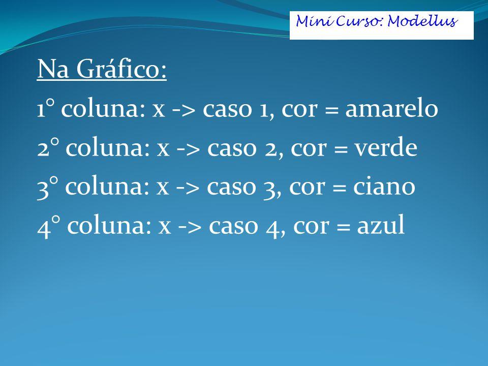 Na Gráfico: 1° coluna: x -> caso 1, cor = amarelo 2° coluna: x -> caso 2, cor = verde 3° coluna: x -> caso 3, cor = ciano 4° coluna: x -> caso 4, cor = azul Mini Curso: Modellus