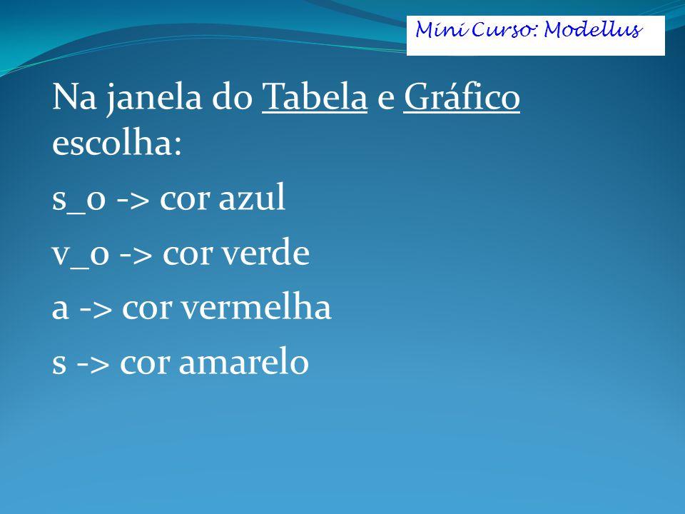 Na janela do Tabela e Gráfico escolha: s_0 -> cor azul v_0 -> cor verde a -> cor vermelha s -> cor amarelo Mini Curso: Modellus