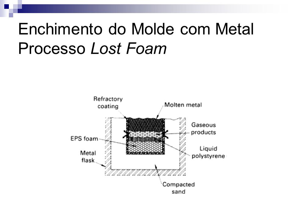 Enchimento do Molde com Metal Processo Lost Foam