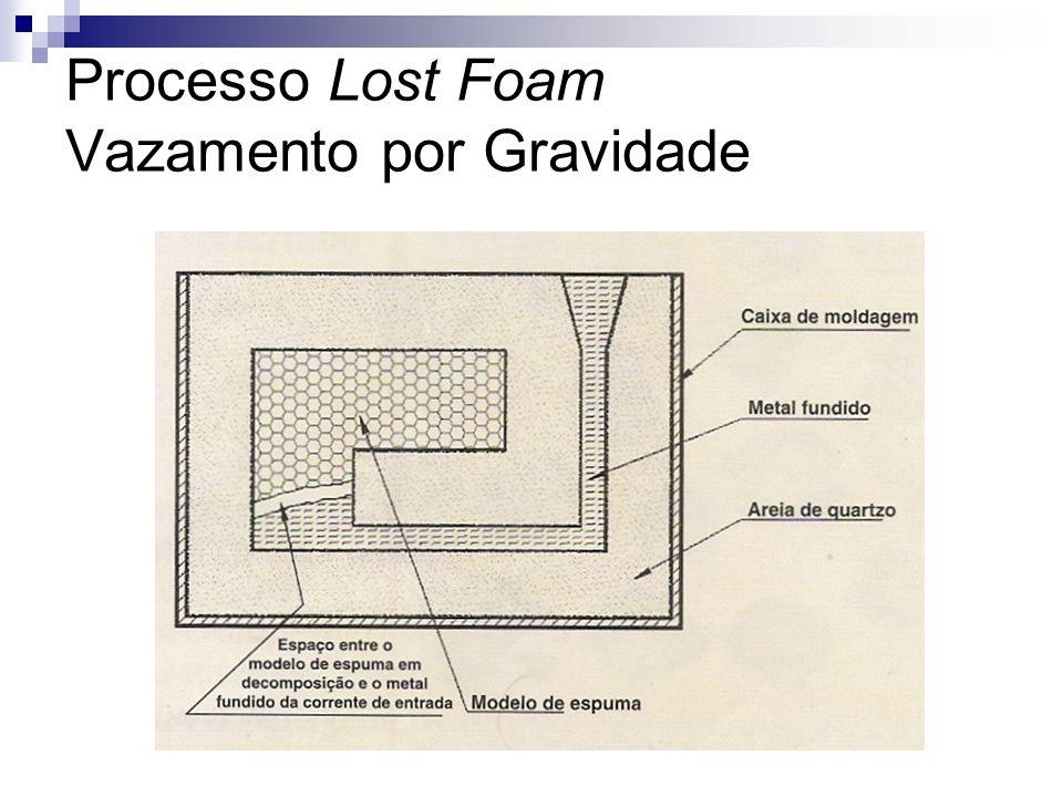 Processo Lost Foam Vazamento a baixa pressão p = a x p Onde: a = coeficiente de aumento de pressão p = pressão