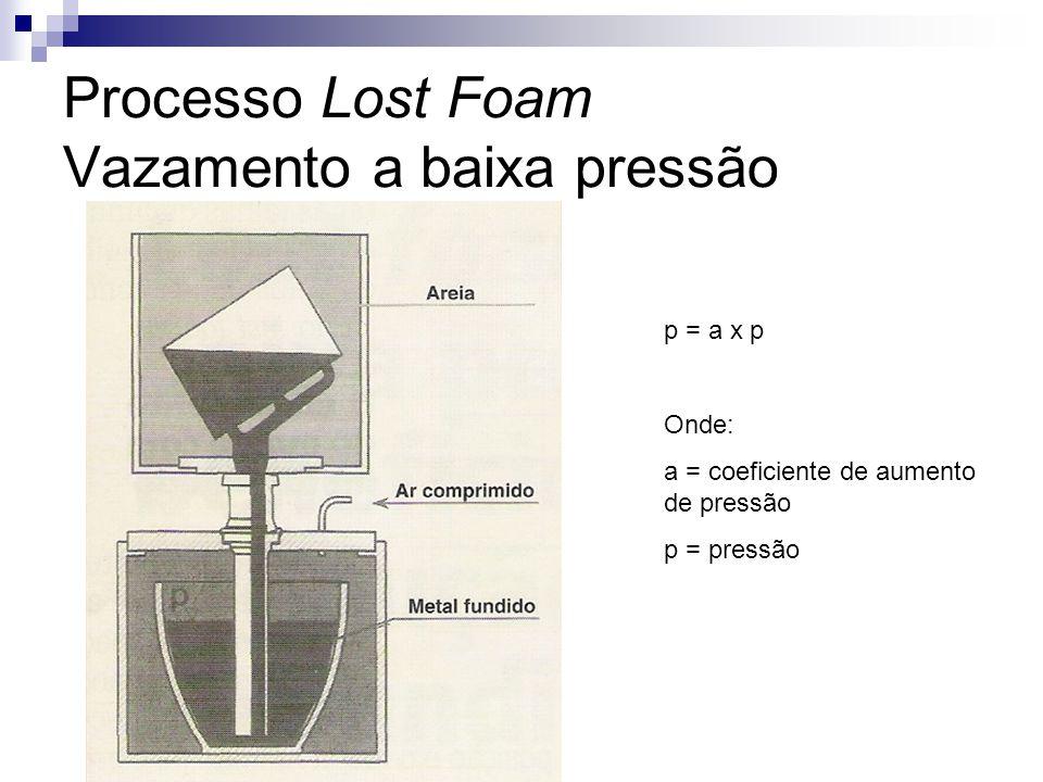 Sistema de Alimentação Lost Foam por gravidade Lost Foam a baixa pressão