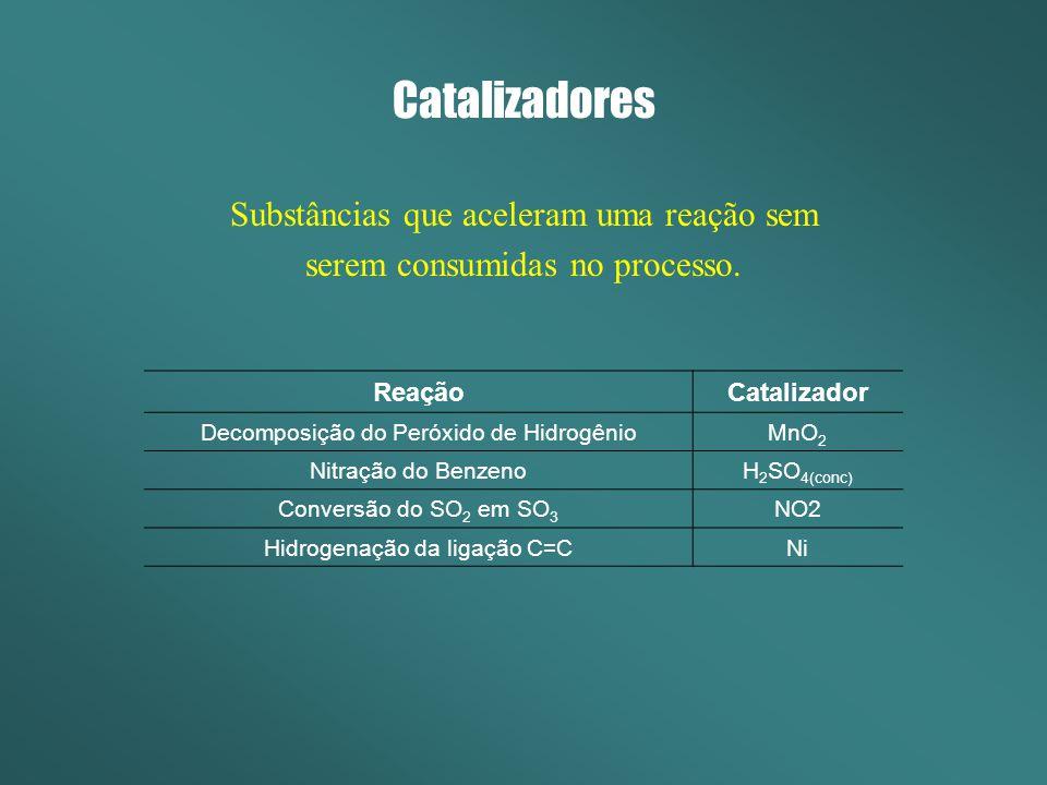 Catalizadores Substâncias que aceleram uma reação sem serem consumidas no processo. ReaçãoCatalizador Decomposição do Peróxido de HidrogênioMnO 2 Nitr