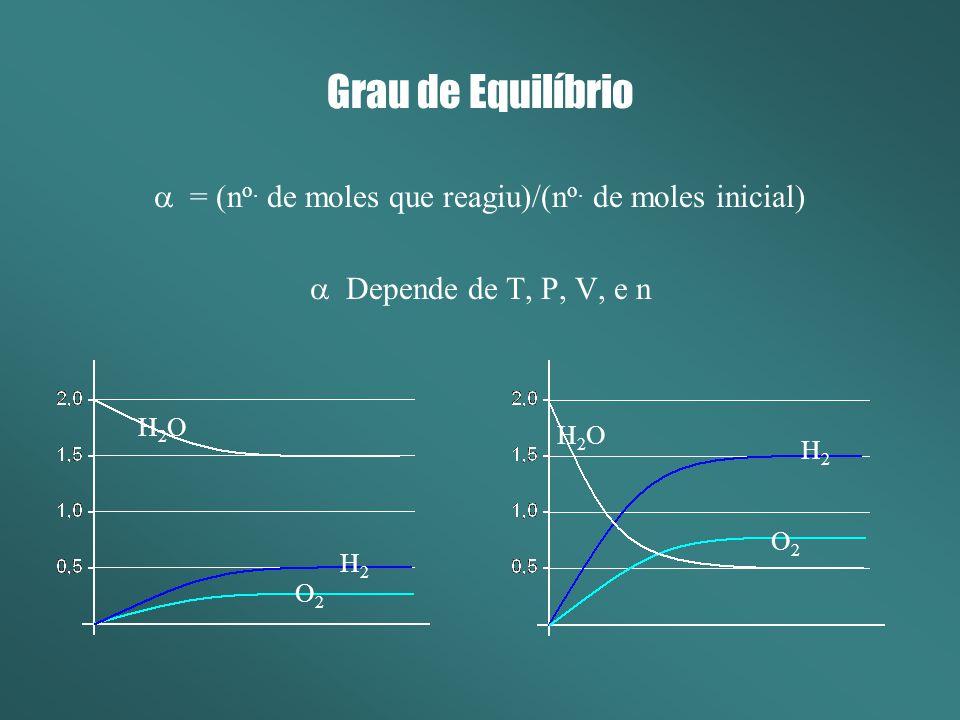 Grau de Equilíbrio = (n o. de moles que reagiu)/(n o. de moles inicial) Depende de T, P, V, e n H2OH2O H2H2 H2H2 O2O2 O2O2 H2OH2O