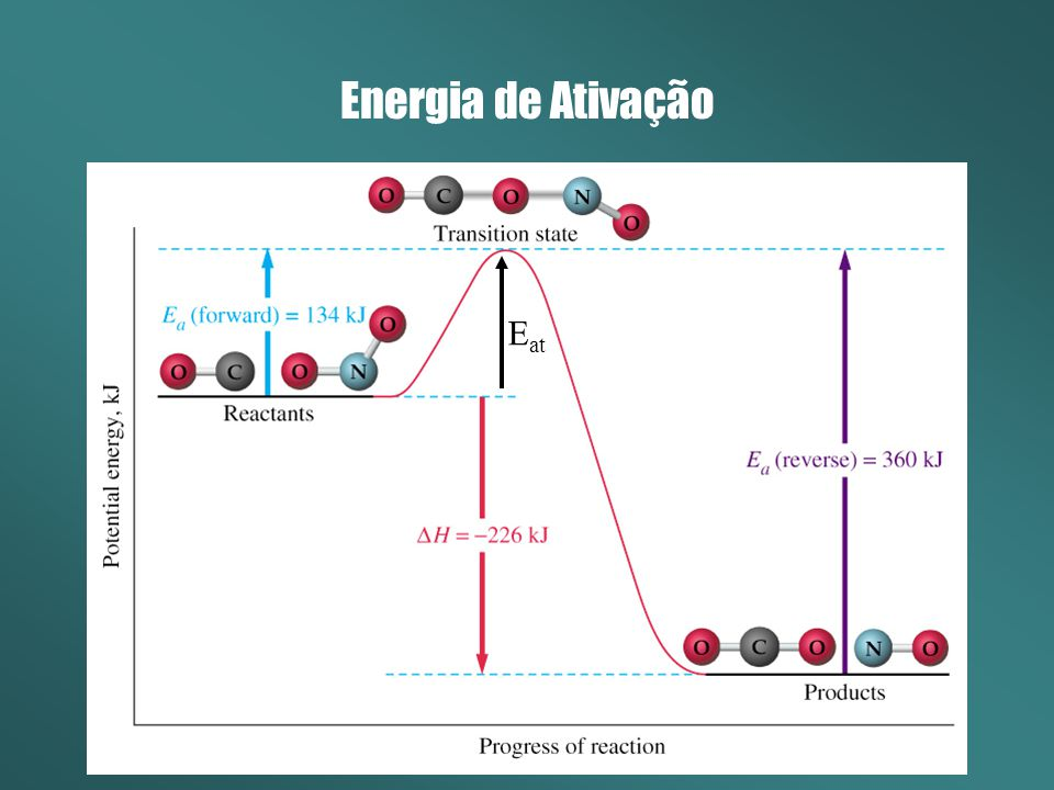 Energia de Ativação E at