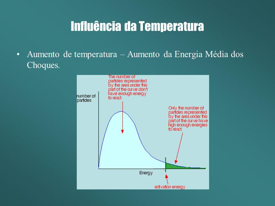 Influência da Pressão Aumento na pressão aumenta a probabilidade (freqüência) das colisões