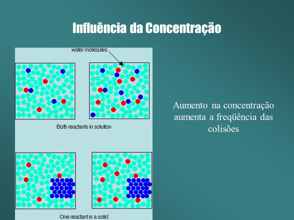 Influência da Concentração Aumento na concentração aumenta a freqüência das colisões