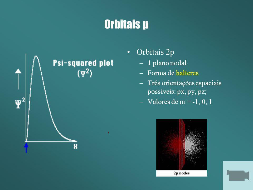 Orbitais p Orbitais 2p –1 plano nodal –Forma de halteres –Três orientações espaciais possíveis: px, py, pz; –Valores de m = -1, 0, 1