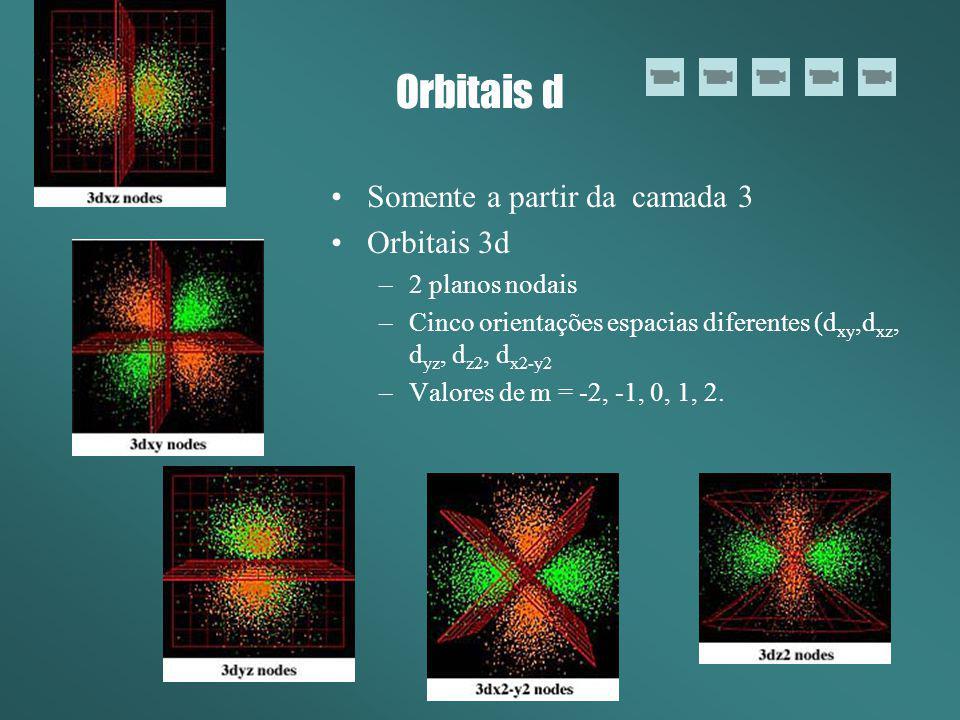 Orbitais d Somente a partir da camada 3 Orbitais 3d –2 planos nodais –Cinco orientações espacias diferentes (d xy,d xz, d yz, d z2, d x2-y2 –Valores d