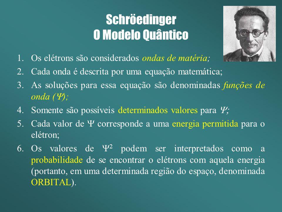 Schröedinger O Modelo Quântico 1.Os elétrons são considerados ondas de matéria; 2.Cada onda é descrita por uma equação matemática; 3.As soluções para