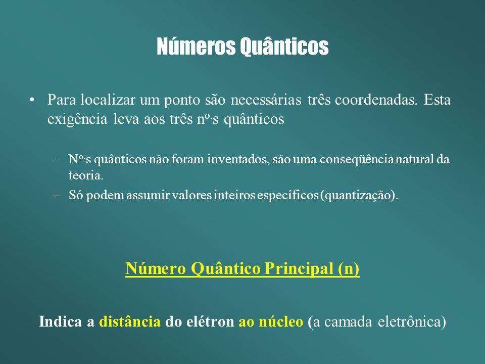 Números Quânticos Para localizar um ponto são necessárias três coordenadas. Esta exigência leva aos três n o. s quânticos –N o. s quânticos não foram