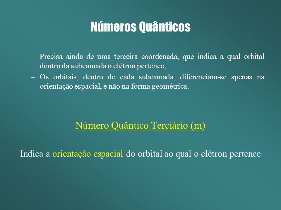 Números Quânticos –Precisa ainda de uma terceira coordenada, que indica a qual orbital dentro da subcamada o elétron pertence; –Os orbitais, dentro de
