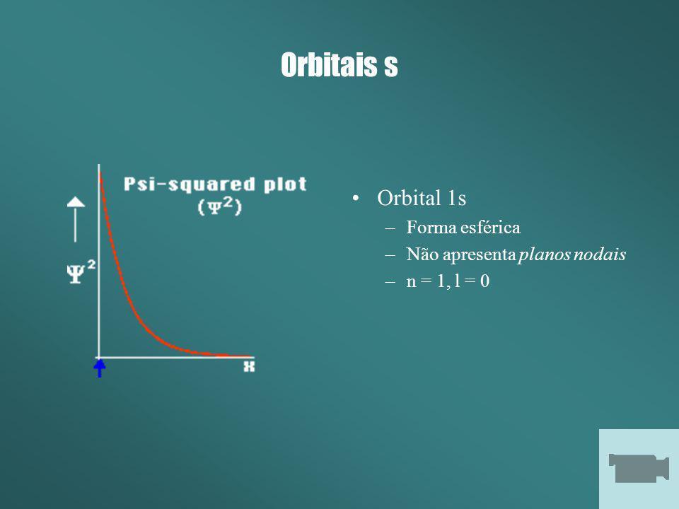 Orbitais s Orbital 1s –Forma esférica –Não apresenta planos nodais –n = 1, l = 0
