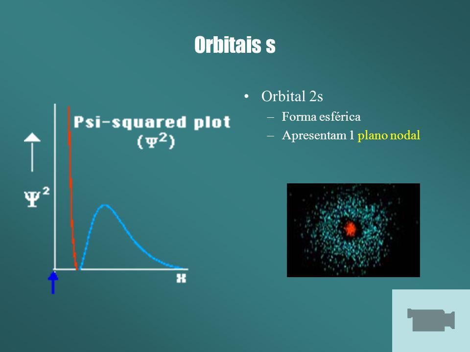Orbitais s Orbital 2s –Forma esférica –Apresentam 1 plano nodal