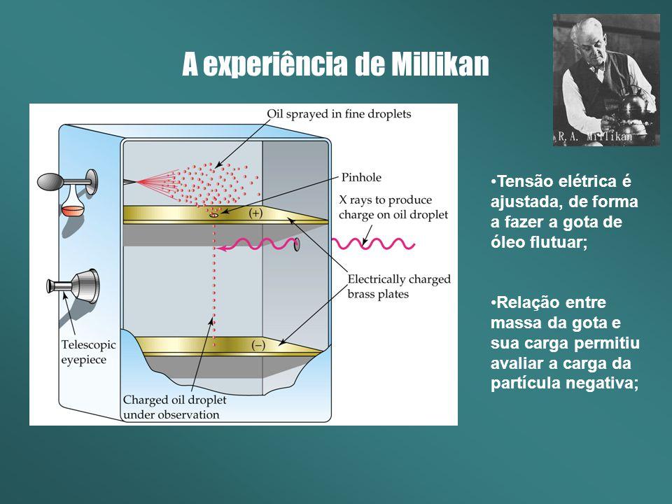 A experiência de Millikan Tensão elétrica é ajustada, de forma a fazer a gota de óleo flutuar; Relação entre massa da gota e sua carga permitiu avaliar a carga da partícula negativa;