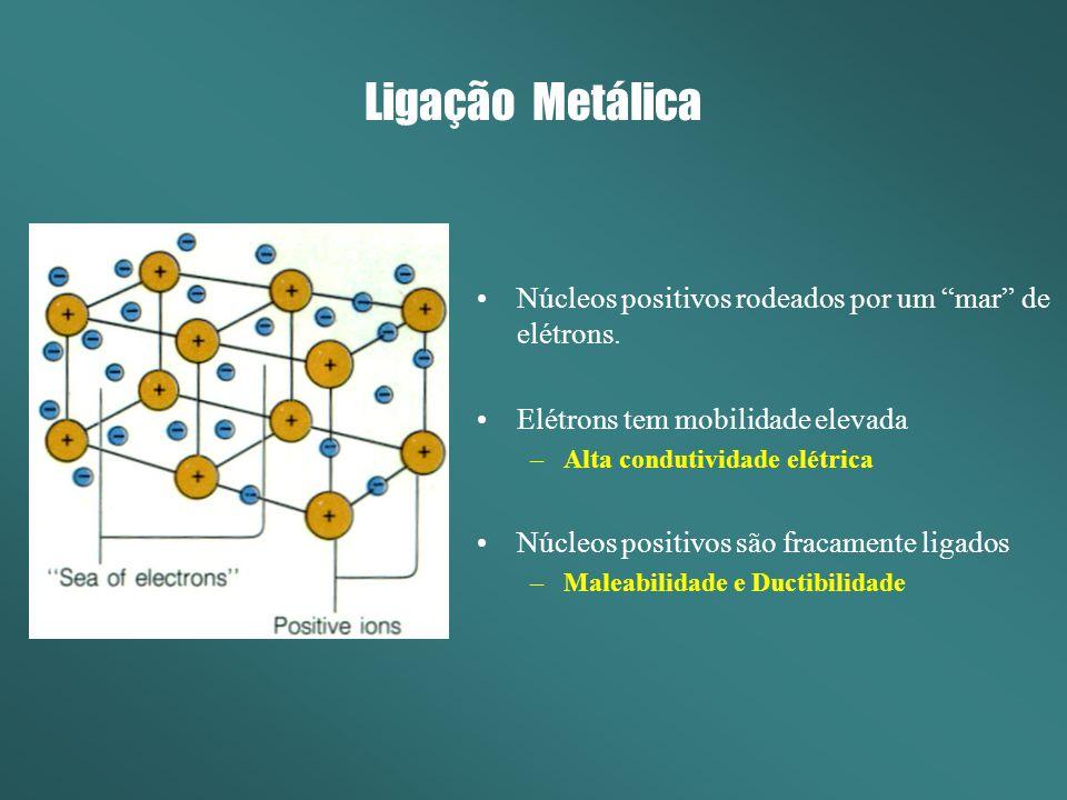 Ligação Metálica Núcleos positivos rodeados por um mar de elétrons. Elétrons tem mobilidade elevada –Alta condutividade elétrica Núcleos positivos são