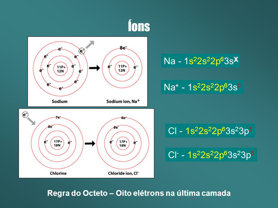 Reação Química Recombinação dos elétrons da camada de Valência Na (s) + Cl (g) NaCl (s) Compostos Iônicos