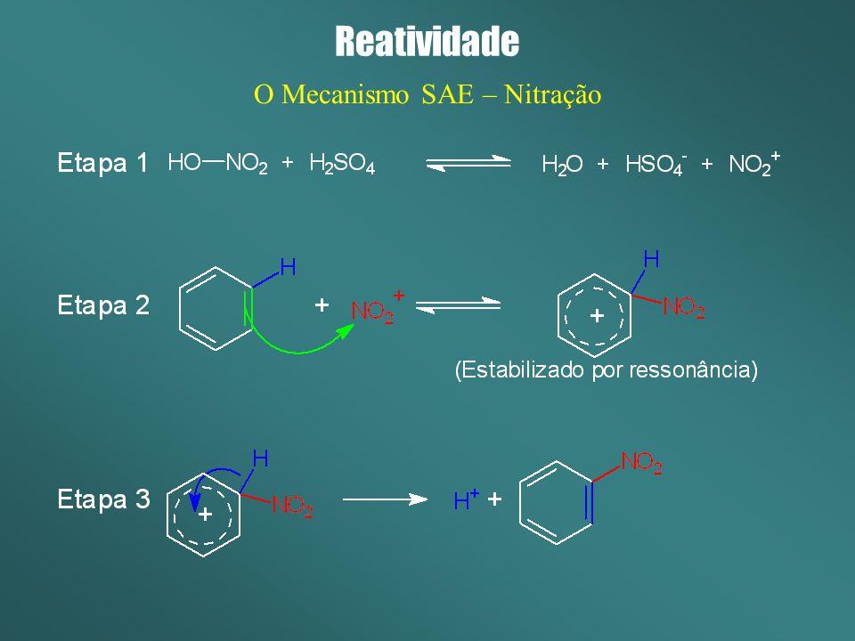 Reatividade O Mecanismo SAE – Nitração