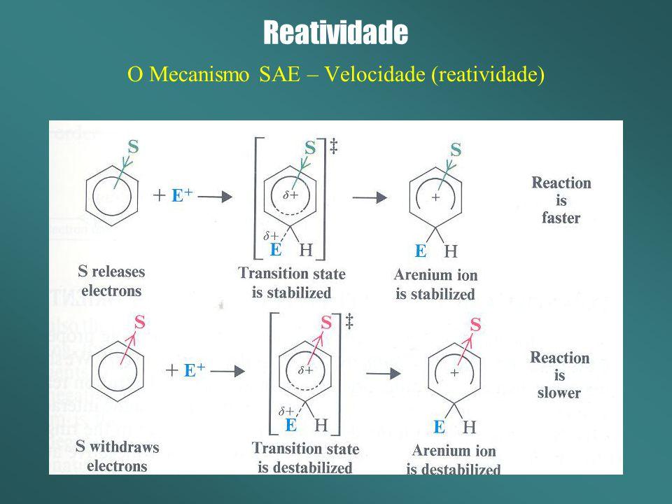 Reatividade O Mecanismo SAE – Velocidade (reatividade)