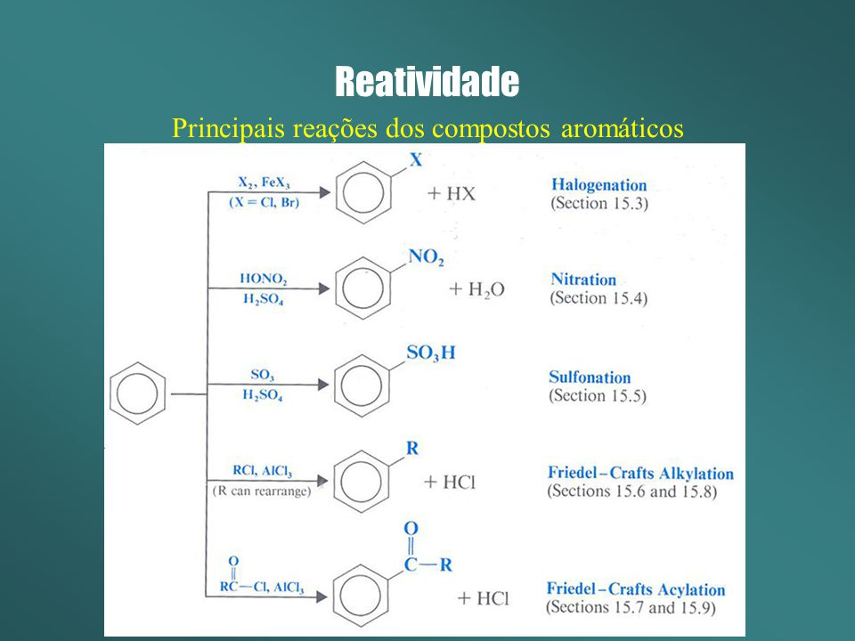 Reatividade Principais reações dos compostos aromáticos