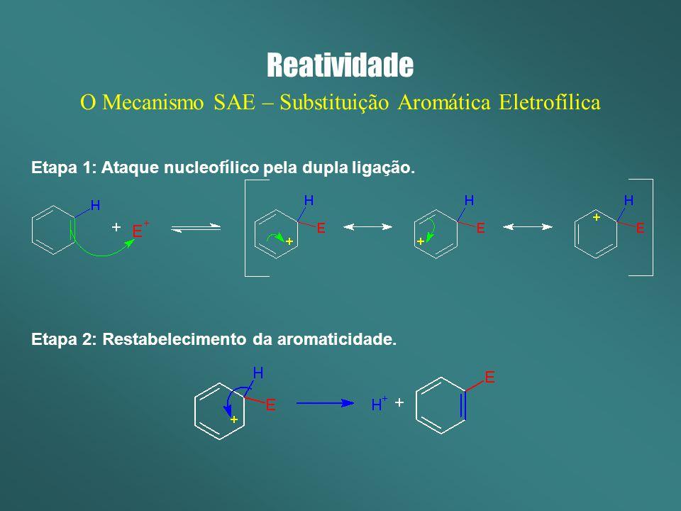 Reatividade O Mecanismo SAE – Substituição Aromática Eletrofílica Etapa 1: Ataque nucleofílico pela dupla ligação. Etapa 2: Restabelecimento da aromat