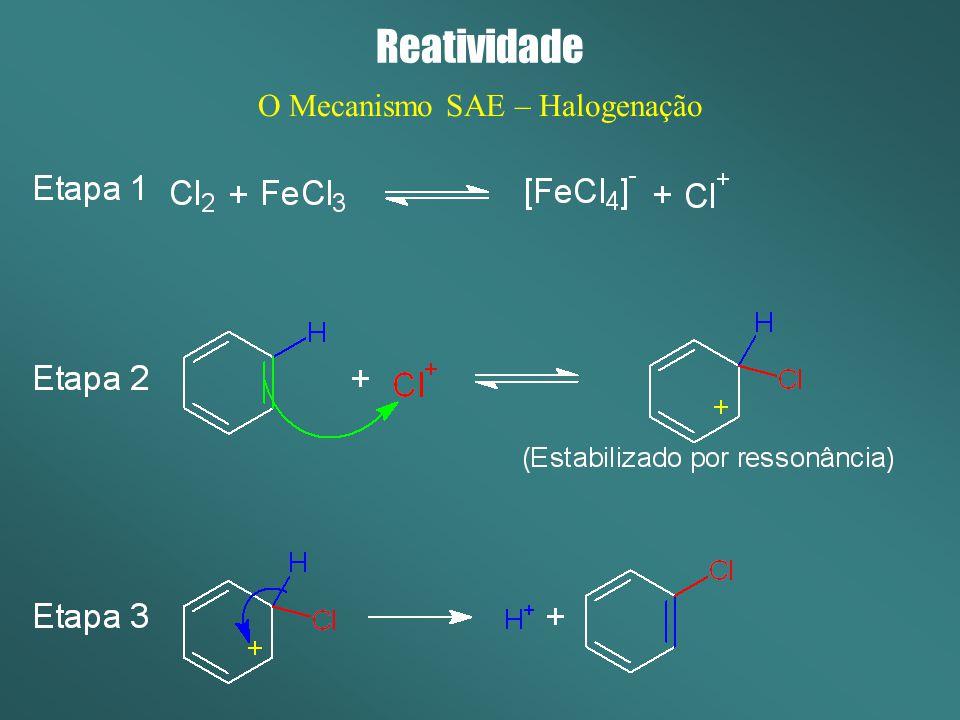 Reatividade O Mecanismo SAE – Halogenação