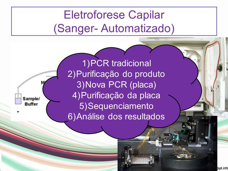 Eletroforese Capilar (Sanger- Automatizado) 1)PCR tradicional 2)Purificação do produto 3)Nova PCR (placa) 4)Purificação da placa 5)Sequenciamento 6)An