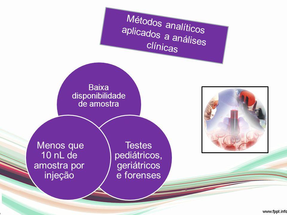 Baixa disponibilidade de amostra Testes pediátricos, geriátricos e forenses Menos que 10 nL de amostra por injeção Métodos analíticos aplicados a anál