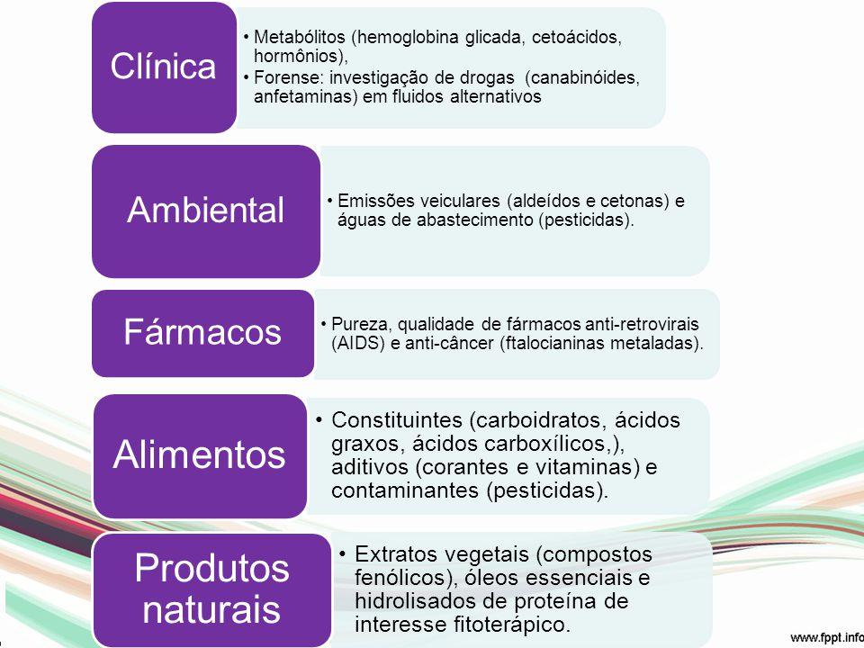 Metabólitos (hemoglobina glicada, cetoácidos, hormônios), Forense: investigação de drogas (canabinóides, anfetaminas) em fluidos alternativos Clínica