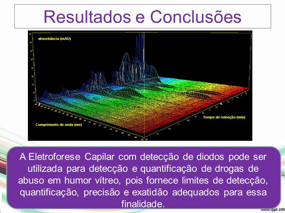 Resultados e Conclusões A Eletroforese Capilar com detecção de diodos pode ser utilizada para detecção e quantificação de drogas de abuso em humor vít