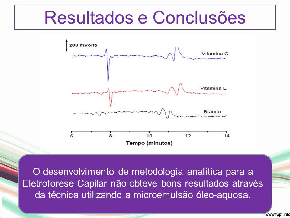 Resultados e Conclusões O desenvolvimento de metodologia analítica para a Eletroforese Capilar não obteve bons resultados através da técnica utilizand