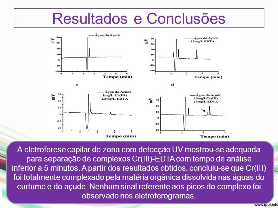 Resultados e Conclusões A eletroforese capilar de zona com detecção UV mostrou-se adequada para separação de complexos Cr(III)-EDTA com tempo de análi