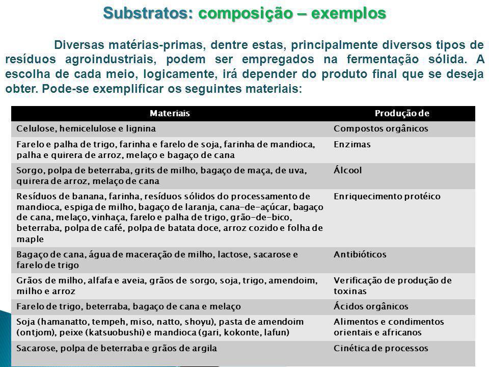 Substratos: composição – exemplos Diversas matérias-primas, dentre estas, principalmente diversos tipos de resíduos agroindustriais, podem ser emprega