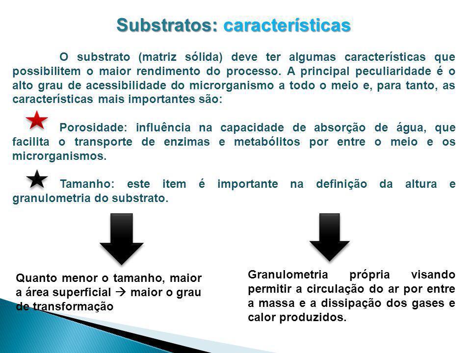 Substratos: características O substrato (matriz sólida) deve ter algumas características que possibilitem o maior rendimento do processo. A principal