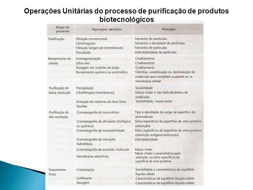 Operações Unitárias do processo de purificação de produtos biotecnológicos
