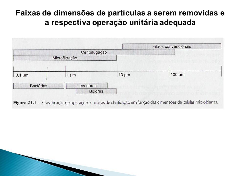 Faixas de dimensões de partículas a serem removidas e a respectiva operação unitária adequada