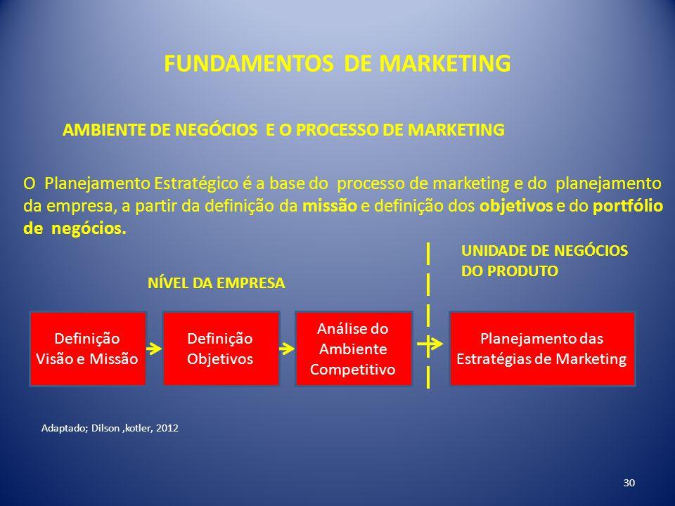 FUNDAMENTOS DE MARKETING 30 AMBIENTE DE NEGÓCIOS E O PROCESSO DE MARKETING Adaptado; Dilson,kotler, 2012 O Planejamento Estratégico é a base do proces