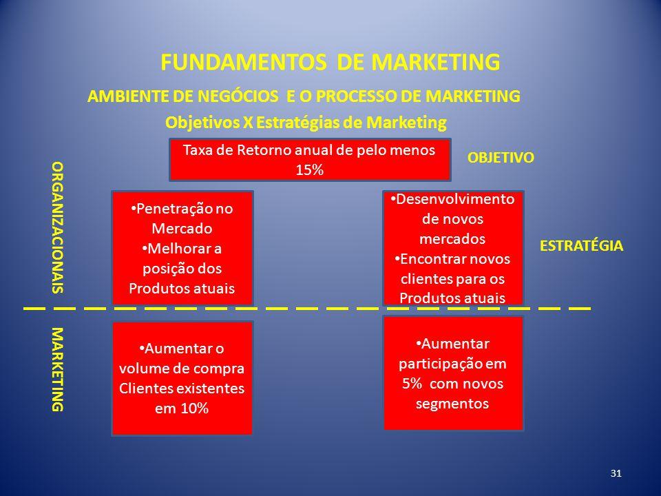 FUNDAMENTOS DE MARKETING 31 AMBIENTE DE NEGÓCIOS E O PROCESSO DE MARKETING Objetivos X Estratégias de Marketing Taxa de Retorno anual de pelo menos 15
