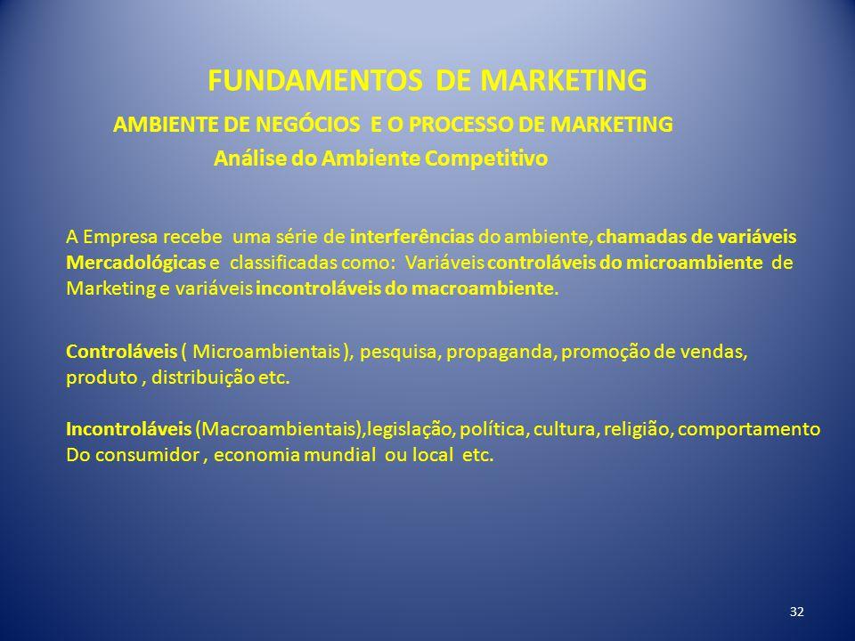 FUNDAMENTOS DE MARKETING 32 AMBIENTE DE NEGÓCIOS E O PROCESSO DE MARKETING Análise do Ambiente Competitivo A Empresa recebe uma série de interferência