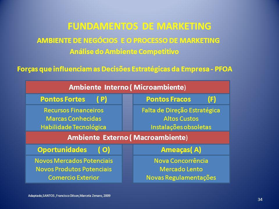 FUNDAMENTOS DE MARKETING 34 AMBIENTE DE NEGÓCIOS E O PROCESSO DE MARKETING Análise do Ambiente Competitivo Forças que influenciam as Decisões Estratég