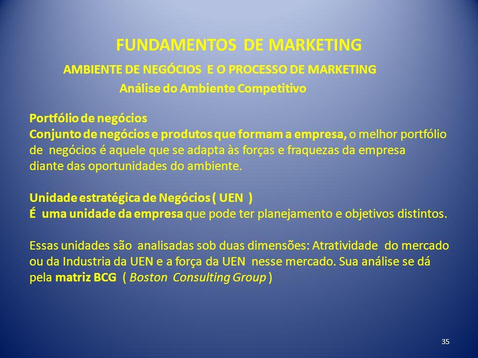 FUNDAMENTOS DE MARKETING 35 AMBIENTE DE NEGÓCIOS E O PROCESSO DE MARKETING Análise do Ambiente Competitivo Portfólio de negócios Conjunto de negócios