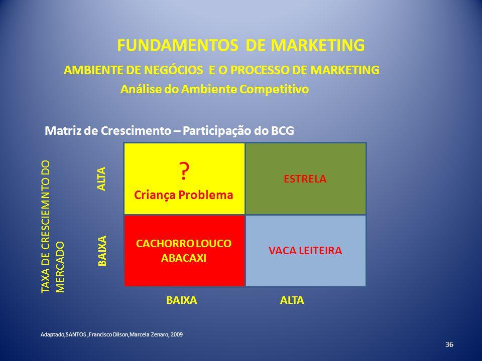 FUNDAMENTOS DE MARKETING 36 AMBIENTE DE NEGÓCIOS E O PROCESSO DE MARKETING Análise do Ambiente Competitivo Matriz de Crescimento – Participação do BCG