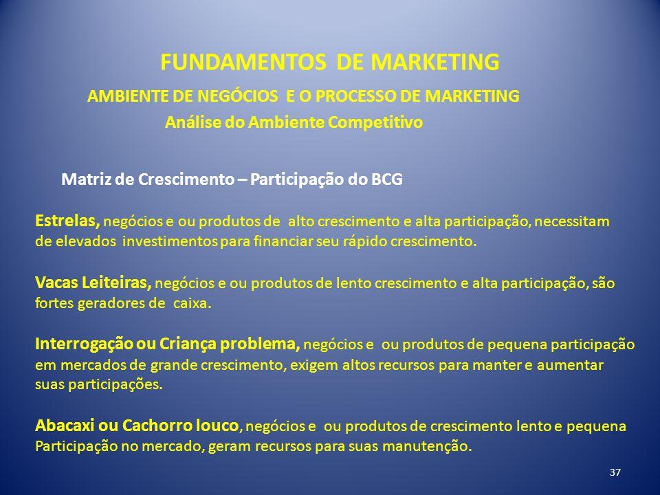 FUNDAMENTOS DE MARKETING 37 AMBIENTE DE NEGÓCIOS E O PROCESSO DE MARKETING Análise do Ambiente Competitivo Matriz de Crescimento – Participação do BCG